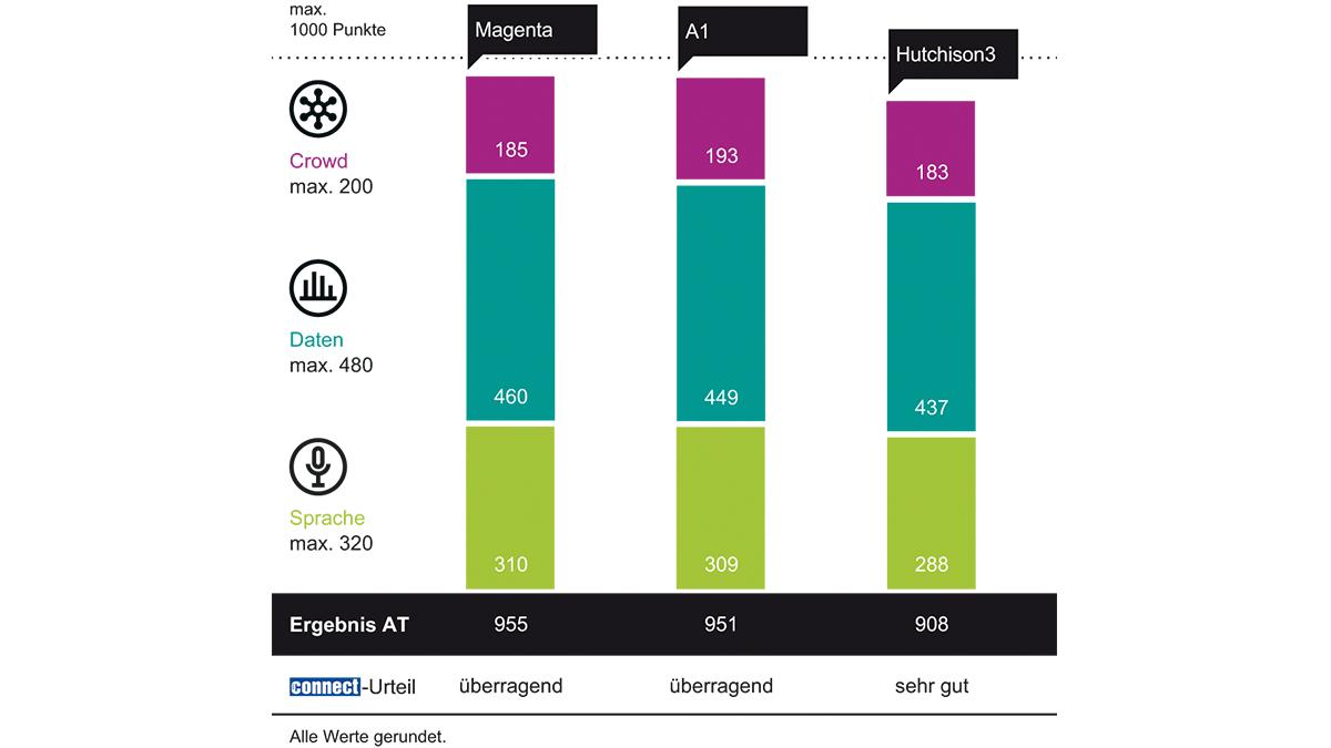 connect-Netztest: Magenta verteidigt Führungsposition als bester Mobilfunkanbieter in Österreich