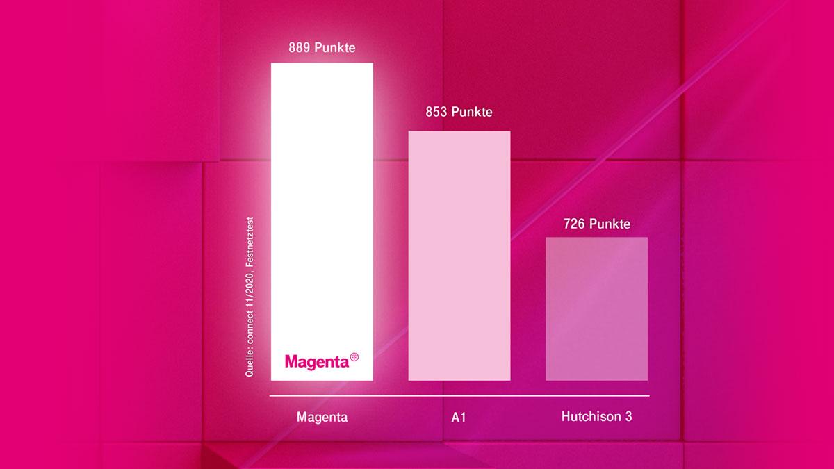 connect-Netztest bestätigt Führungsrolle: Magenta erneut klarer Testsieger beim großen Breitband-Festnetztest