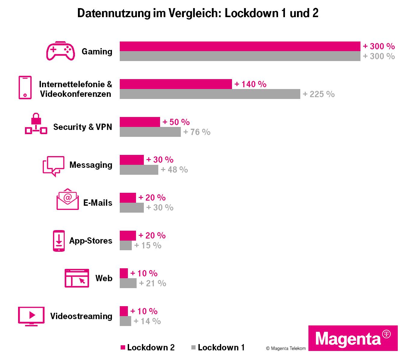 Lockdown 2: Homeoffice, Homeschooling und Gaming treiben Datennutzung auf neue Rekordhöhen