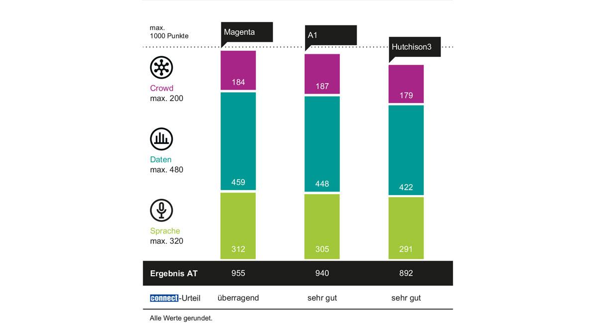 connect-Netztest: Magenta ist zum dritten Mal in Folge bester Mobilfunkanbieter Österreichs und erhält Sonderpreis als 5G Spitzenreiter