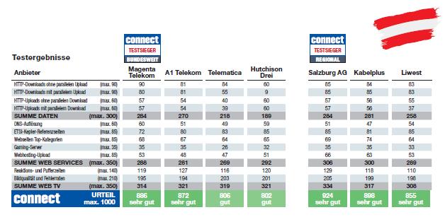 connect-Netztest bestätigt Führungsrolle: Magenta zum dritten Mal in Folge Testsieger beim großen Breitband-Internettest
